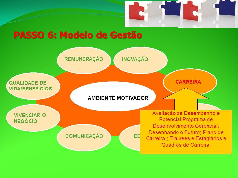 PASSO 6: Modelo de Gestão VIVENCIAR O NEGÓCIO CARREIRA INOVAÇÃO REMUNERAÇÃO COMUNICAÇÃOEDUCAÇÃO QUALIDADE DE VIDA/BENEFÍCIOS CIDADANIA Avaliação de De