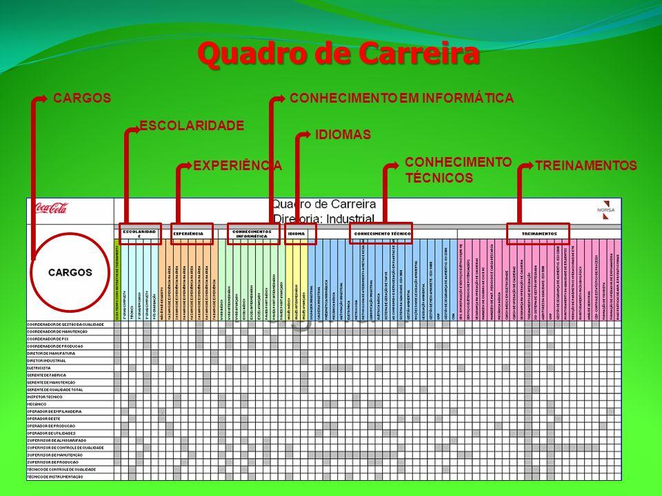 CARGOS ESCOLARIDADE EXPERIÊNCIA CONHECIMENTO EM INFORMÁTICA IDIOMAS CONHECIMENTO TÉCNICOS TREINAMENTOS Quadro de Carreira
