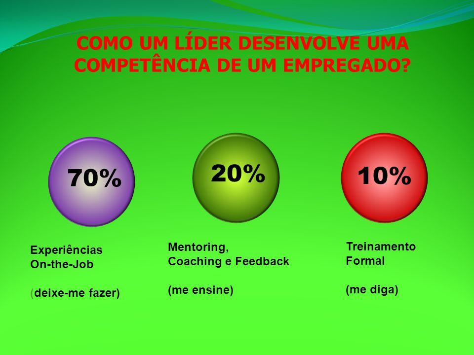 COMO UM LÍDER DESENVOLVE UMA COMPETÊNCIA DE UM EMPREGADO? Mentoring, Coaching e Feedback (me ensine) Treinamento Formal (me diga) Experiências On-the-