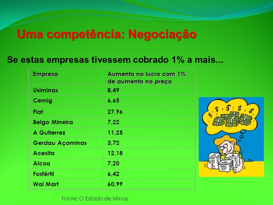 Se estas empresas tivessem cobrado 1% a mais... Empresa Aumento no lucro com 1% de aumento no preço Usiminas8,49 Cemig6,65 Fiat27,96 Belgo Mineira7,22
