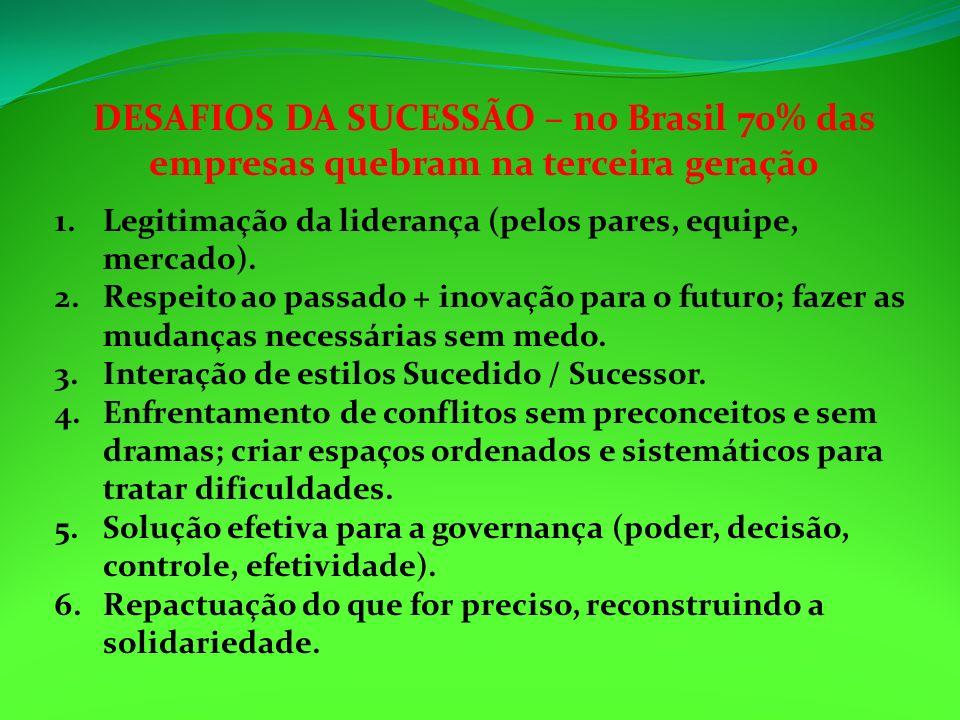 DESAFIOS DA SUCESSÃO – no Brasil 70% das empresas quebram na terceira geração 1.Legitimação da liderança (pelos pares, equipe, mercado). 2.Respeito ao