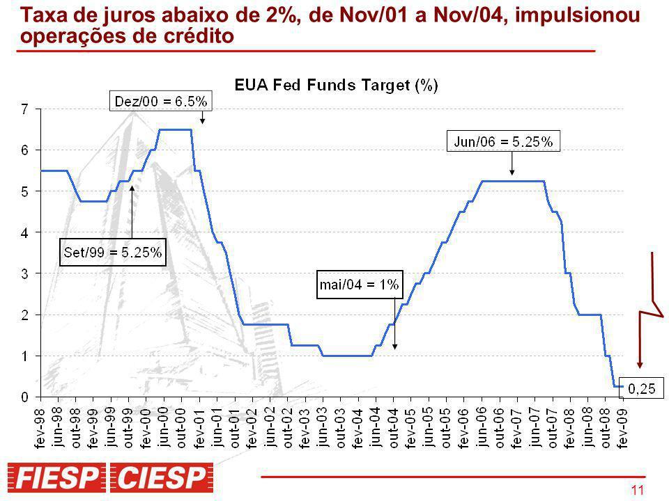 11 Taxa de juros abaixo de 2%, de Nov/01 a Nov/04, impulsionou operações de crédito