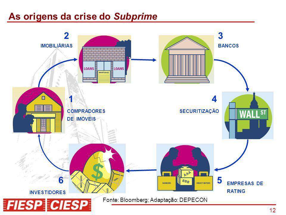 12 As origens da crise do Subprime Fonte: Bloomberg; Adaptação: DEPECON 23 4 56 IMOBILIÁRIAS 1 BANCOS SECURITIZAÇÃOCOMPRADORES DE IMÓVEIS EMPRESAS DE