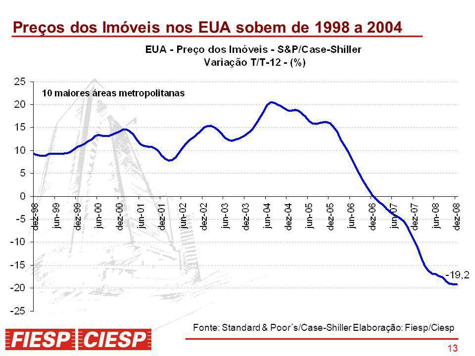 13 Preços dos Imóveis nos EUA sobem de 1998 a 2004 Fonte: Standard & Poor´s/Case-Shiller Elaboração: Fiesp/Ciesp