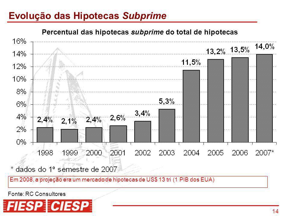 14 Em 2008, a projeção era um mercado de hipotecas de US$ 13 tri (1 PIB dos EUA) Fonte: RC Consultores Evolução das Hipotecas Subprime Percentual das