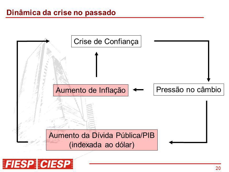 20 Crise de Confiança Pressão no câmbio Aumento de Inflação Aumento da Dívida Pública/PIB (indexada ao dólar) Dinâmica da crise no passado