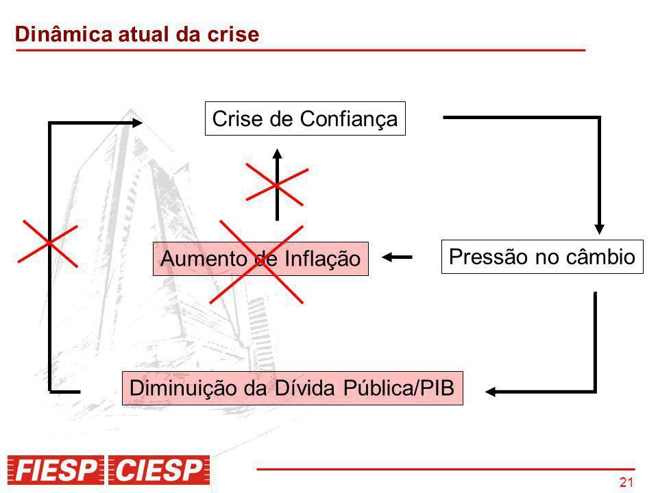 21 Crise de Confiança Pressão no câmbio Aumento de Inflação Diminuição da Dívida Pública/PIB Dinâmica atual da crise