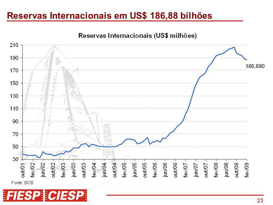 23 Reservas Internacionais em US$ 186,88 bilhões