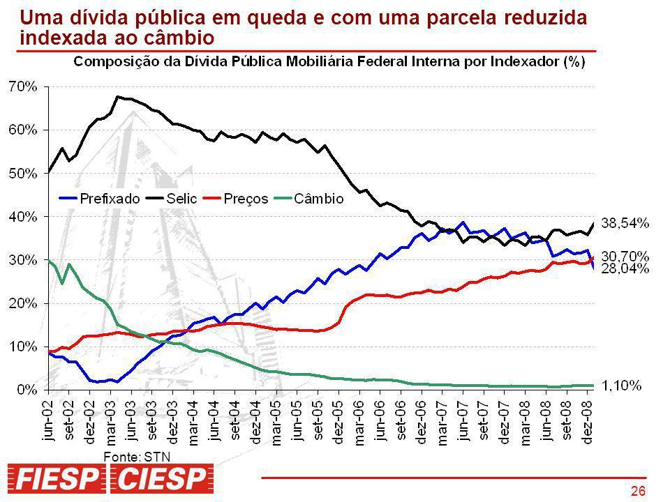 26 Uma dívida pública em queda e com uma parcela reduzida indexada ao câmbio Fonte: STN