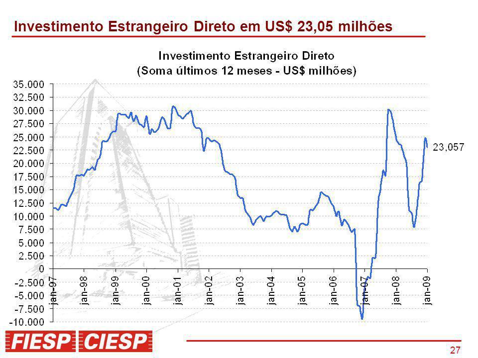 27 Investimento Estrangeiro Direto em US$ 23,05 milhões