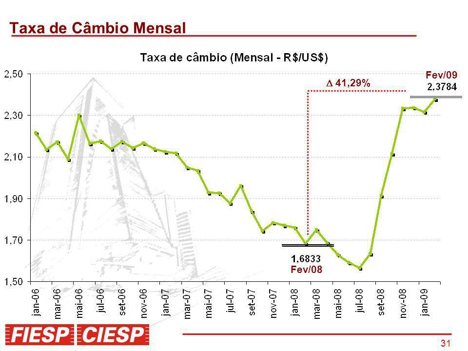 31 Taxa de Câmbio Mensal Fev/08 Fev/09 41,29%