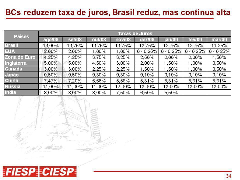 34 BCs reduzem taxa de juros, Brasil reduz, mas continua alta