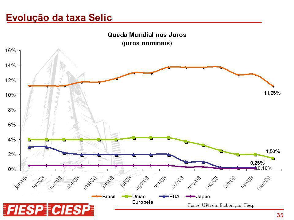 35 Evolução da taxa Selic Fonte: UPtrend Elaboração: Fiesp