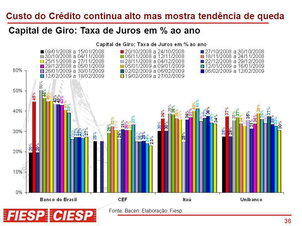 36 Capital de Giro: Taxa de Juros em % ao ano Custo do Crédito continua alto mas mostra tendência de queda Fonte: Bacen; Elaboração: Fiesp