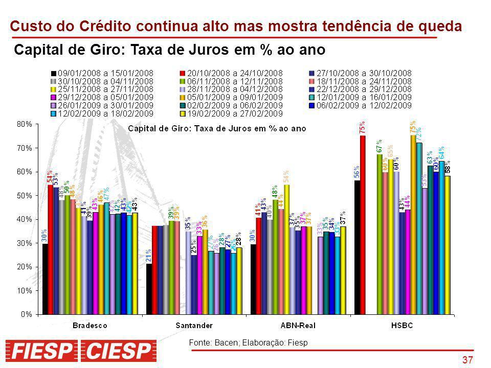 37 Capital de Giro: Taxa de Juros em % ao ano Custo do Crédito continua alto mas mostra tendência de queda Fonte: Bacen; Elaboração: Fiesp