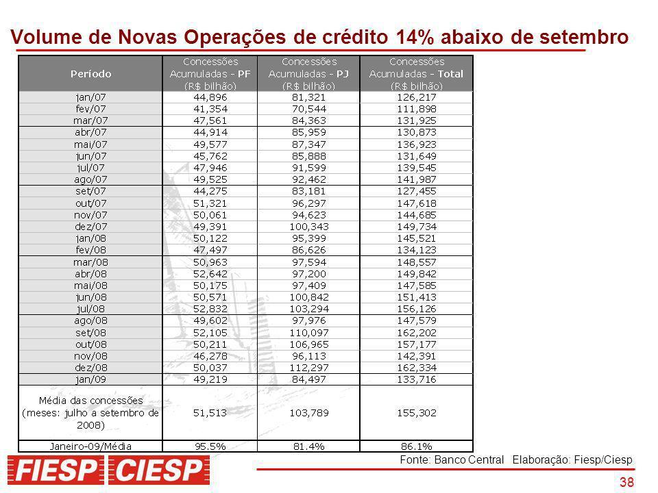 38 Volume de Novas Operações de crédito 14% abaixo de setembro Fonte: Banco Central Elaboração: Fiesp/Ciesp