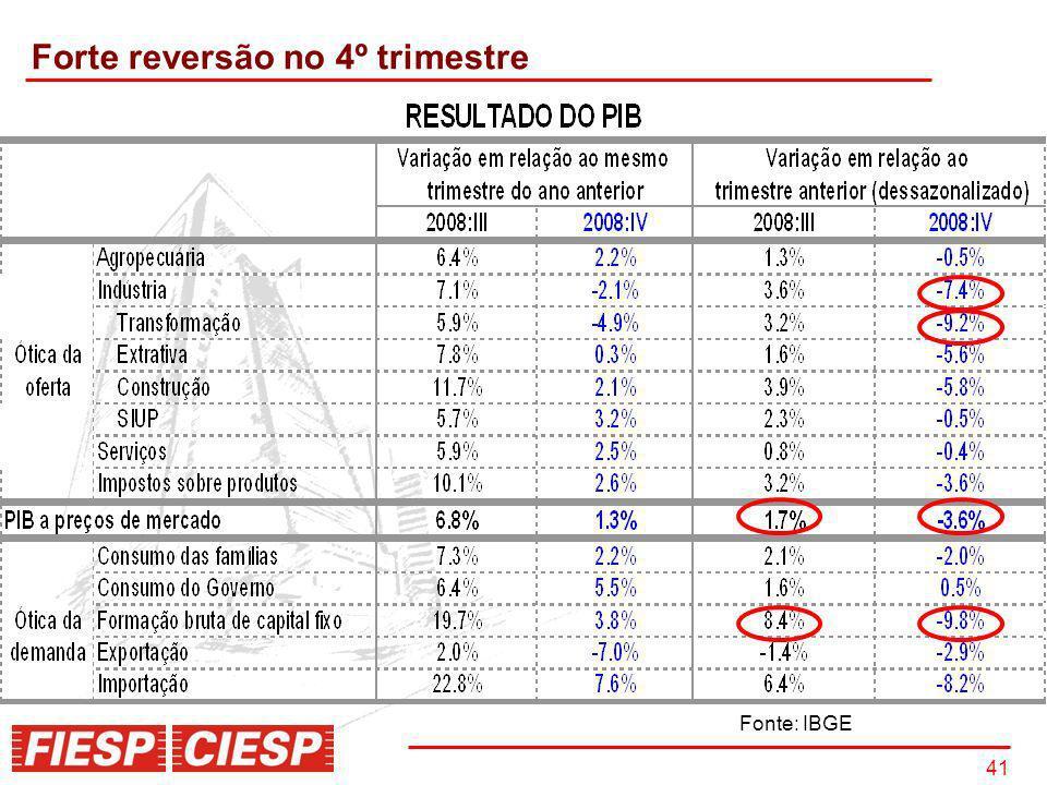 41 Forte reversão no 4º trimestre Fonte: IBGE
