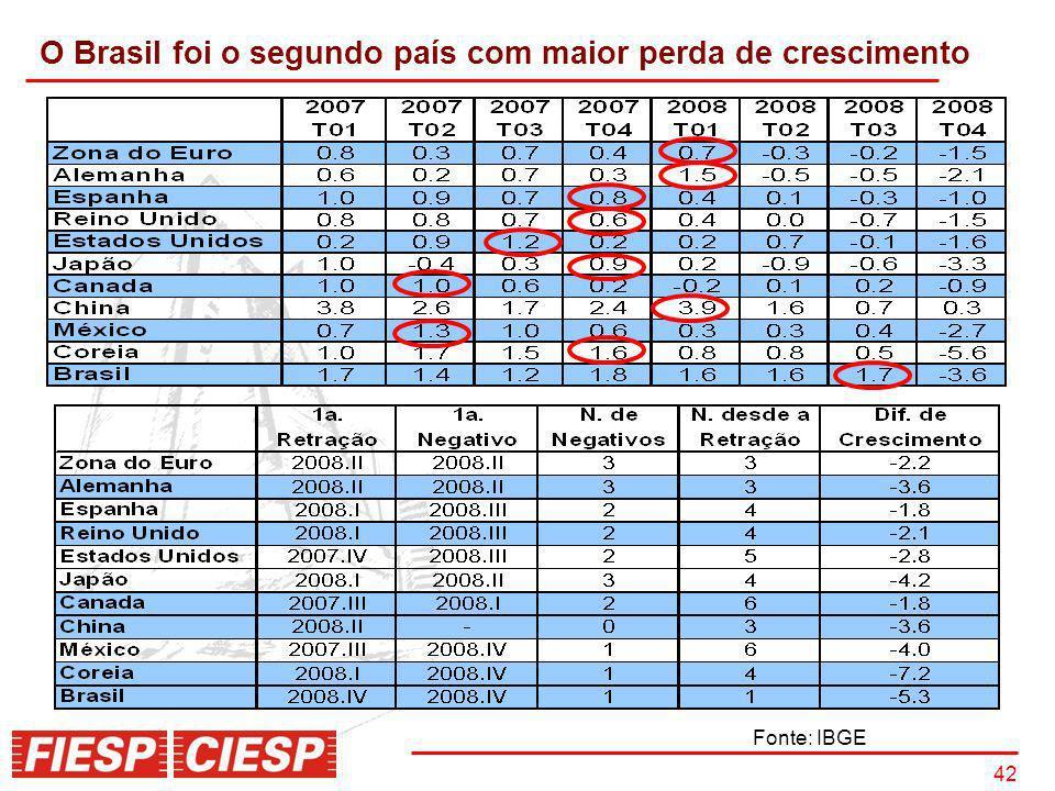 42 O Brasil foi o segundo país com maior perda de crescimento Fonte: IBGE