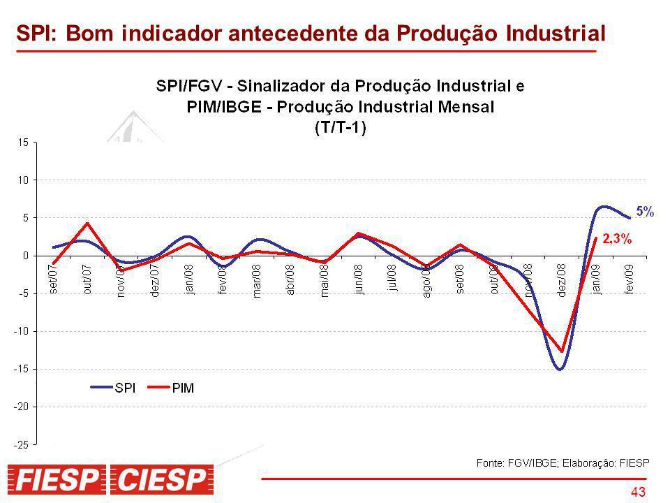 43 SPI: Bom indicador antecedente da Produção Industrial