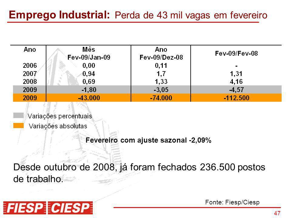 47 Fevereiro com ajuste sazonal -2,09% Emprego Industrial: Perda de 43 mil vagas em fevereiro Desde outubro de 2008, já foram fechados 236.500 postos