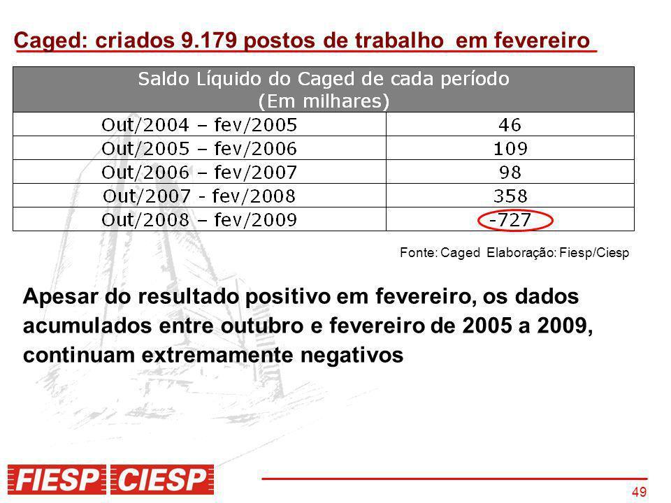 49 Caged: criados 9.179 postos de trabalho em fevereiro Fonte: Caged Elaboração: Fiesp/Ciesp Apesar do resultado positivo em fevereiro, os dados acumu