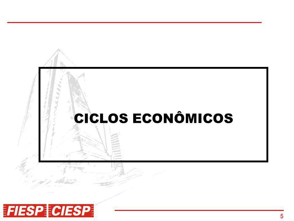5 CICLOS ECONÔMICOS