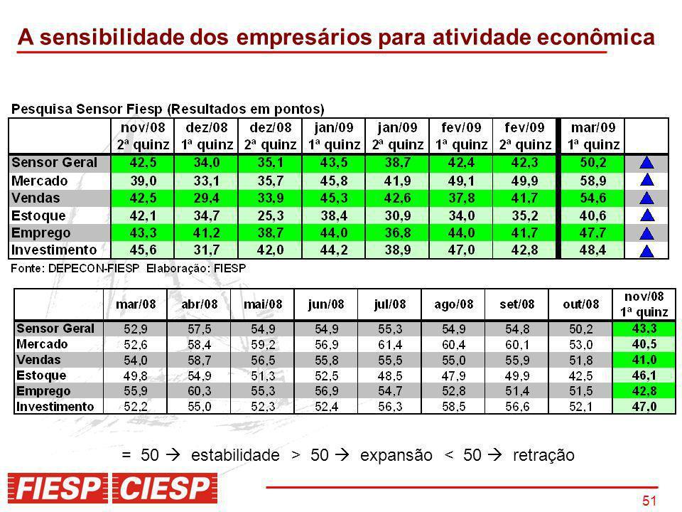 51 A sensibilidade dos empresários para atividade econômica = 50 estabilidade > 50 expansão < 50 retração