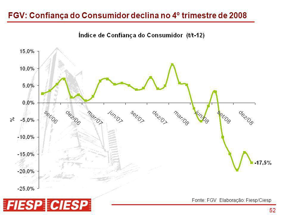 52 FGV: Confiança do Consumidor declina no 4º trimestre de 2008 Fonte: FGV Elaboração: Fiesp/Ciesp