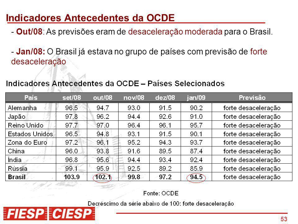 53 Indicadores Antecedentes da OCDE - Out/08: As previsões eram de desaceleração moderada para o Brasil. - Jan/08: O Brasil já estava no grupo de país