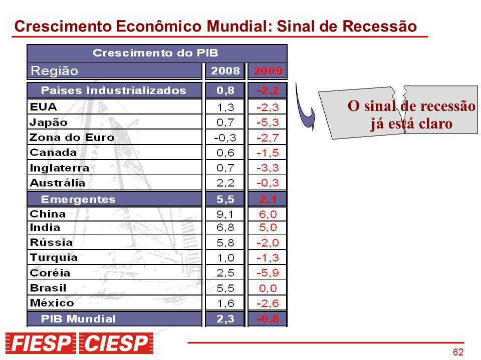 62 Crescimento Econômico Mundial: Sinal de Recessão O sinal de recessão já está claro