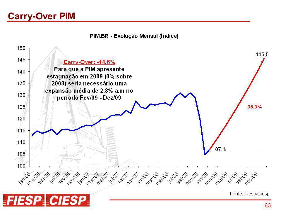 63 Carry-Over PIM Fonte: Fiesp/Ciesp