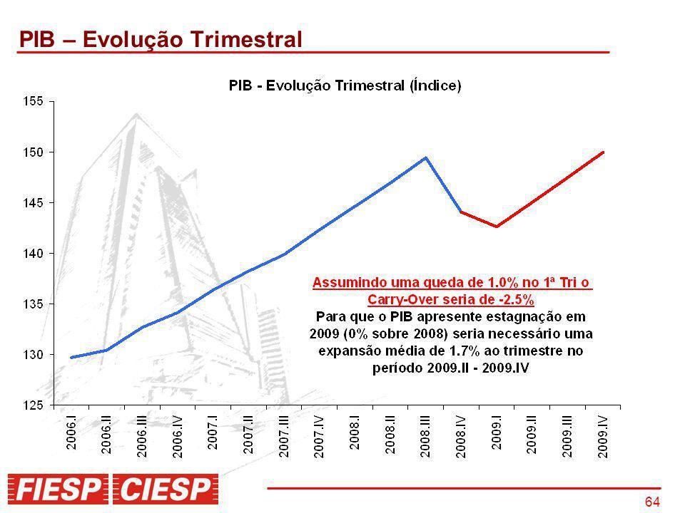 64 PIB – Evolução Trimestral