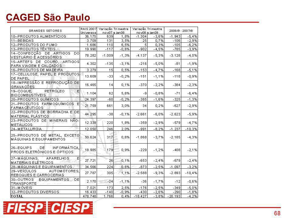 68 CAGED São Paulo
