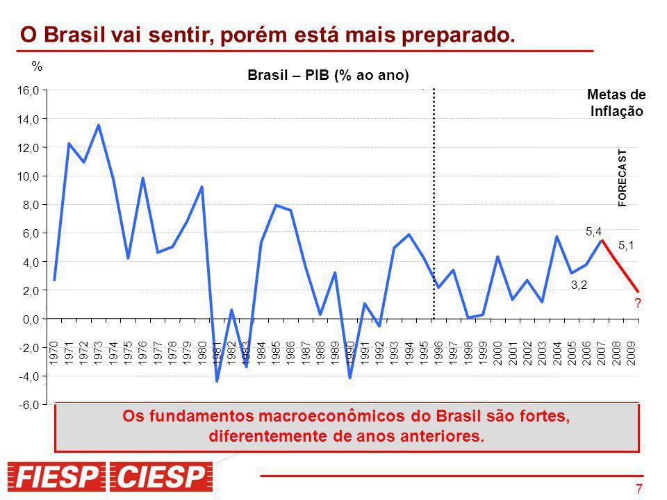 7 O Brasil vai sentir, porém está mais preparado. Real Plan Metas de Inflação Milagre Econômico Década Perdida Plano Real Os fundamentos macroeconômic