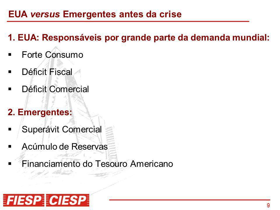 9 1. EUA: Responsáveis por grande parte da demanda mundial: Forte Consumo Déficit Fiscal Déficit Comercial 2. Emergentes: Superávit Comercial Acúmulo