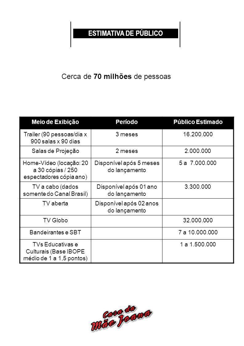 ESTIMATIVA DE PÚBLICO Meio de ExibiçãoPeríodoPúblico Estimado Trailer (90 pessoas/dia x 900 salas x 90 dias 3 meses16.200.000 Salas de Projeção2 meses2.000.000 Home-Vídeo (locação: 20 a 30 cópias / 250 espectadores cópia ano) Disponível após 5 meses do lançamento 5 a 7.000.000 TV a cabo (dados somente do Canal Brasil) Disponível após 01 ano do lançamento 3.300.000 TV abertaDisponível após 02 anos do lançamento TV Globo32.000.000 Bandeirantes e SBT7 a 10.000.000 TVs Educativas e Culturais (Base IBOPE médio de 1 a 1,5 pontos) 1 a 1.500.000 Cerca de 70 milhões de pessoas