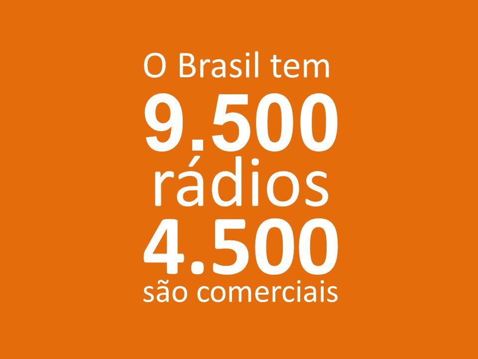 O Brasil tem rádios 4.500 são comerciais 9.500