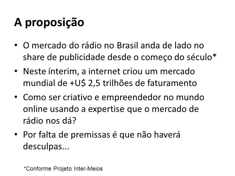 A proposição O mercado do rádio no Brasil anda de lado no share de publicidade desde o começo do século* Neste ínterim, a internet criou um mercado mu