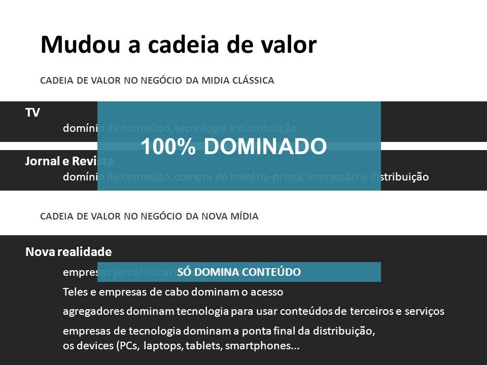 Mudou a cadeia de valor CADEIA DE VALOR NO NEGÓCIO DA MIDIA CLÁSSICA TV domínio de conteúdo, tecnologia e distribuição Jornal e Revista domínio de con