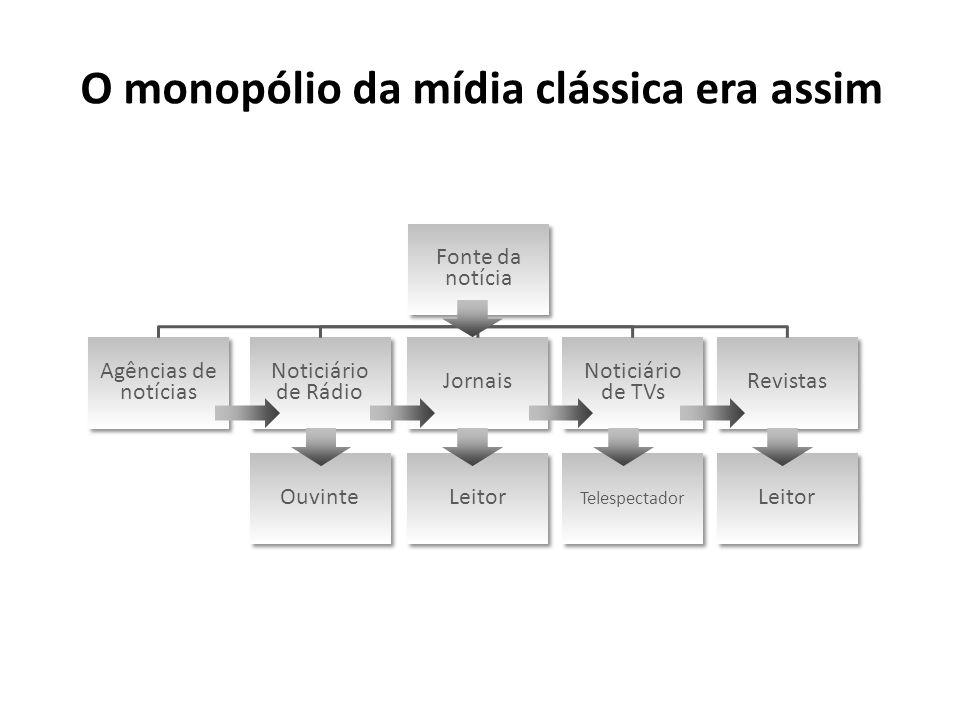 O monopólio da mídia clássica era assim Fonte da notícia Agências de notícias Noticiário de Rádio Jornais Noticiário de TVs Revistas Ouvinte Leitor Te