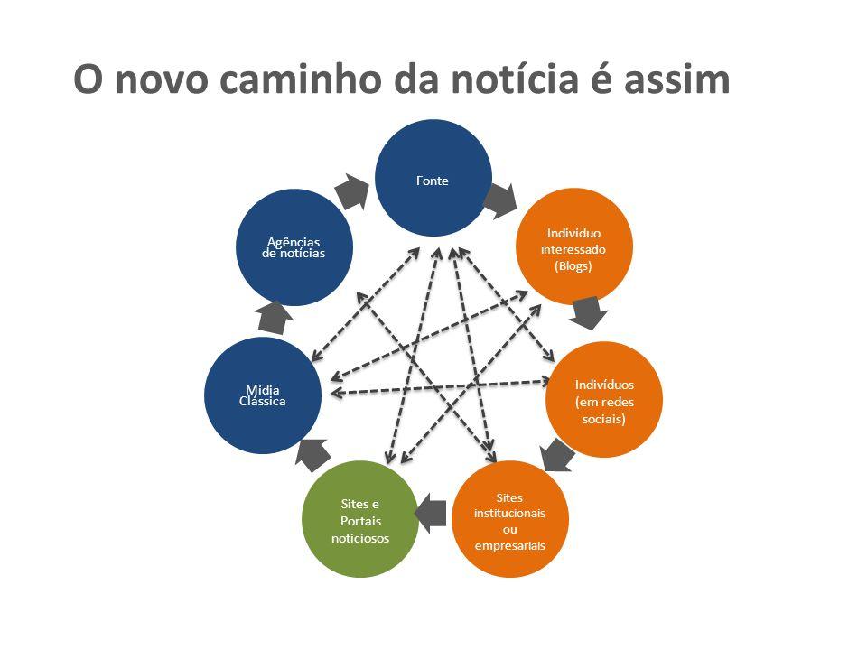 O novo caminho da notícia é assim Agências de notícias Fonte Indivíduo interessado (Blogs) Indivíduos (em redes sociais) Sites institucionais ou empre