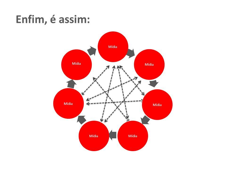Agências de notícias Fonte Iindivíduo interessado (Blogs) Individuos (em redes sociais) Site institucionais ou empresarial Sites e Portais noticiosos