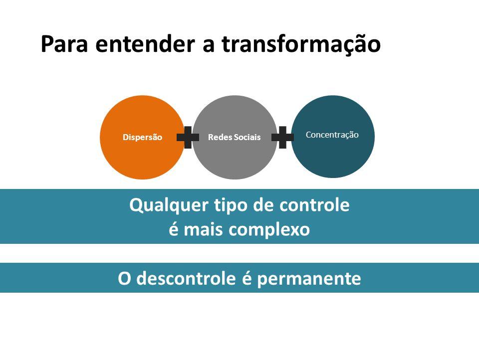 Concentração Para entender a transformação DispersãoRedes Sociais Qualquer tipo de controle é mais complexo O descontrole é permanente