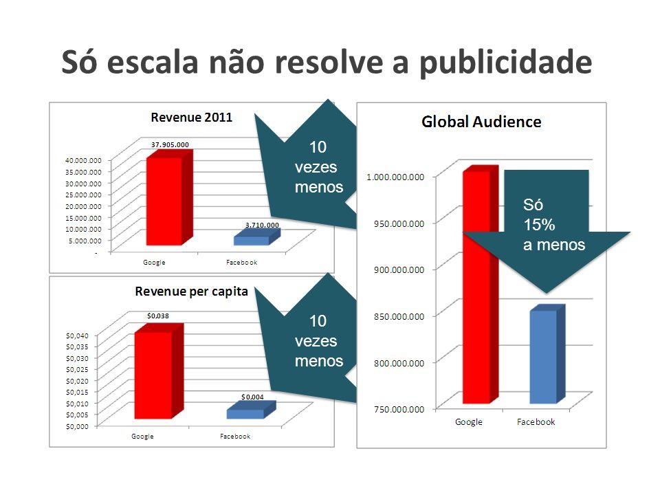 Só escala não resolve a publicidade 10 vezes menos 10 vezes menos Só 15% a menos