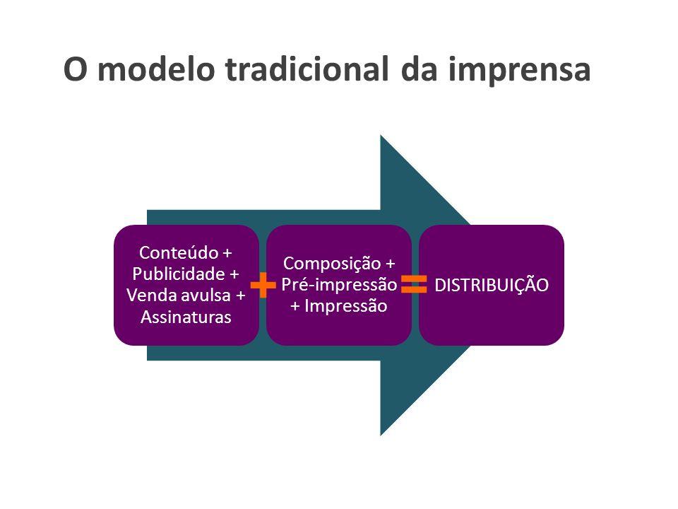 O modelo tradicional da imprensa Conteúdo + Publicidade + Venda avulsa + Assinaturas Composição + Pré-impressão + Impressão DISTRIBUIÇÃO = +