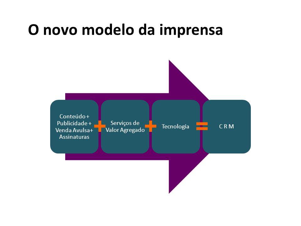 O novo modelo da imprensa Conteúdo + Publicidade + Venda Avulsa+ Assinaturas Serviços de Valor Agregado TecnologíaC R M +=+