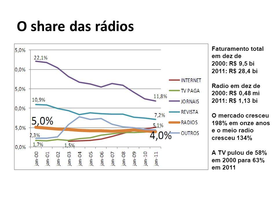 O share das rádios Faturamento total em dez de 2000: R$ 9,5 bi 2011: R$ 28,4 bi Radio em dez de 2000: R$ 0,48 mi 2011: R$ 1,13 bi O mercado cresceu 19