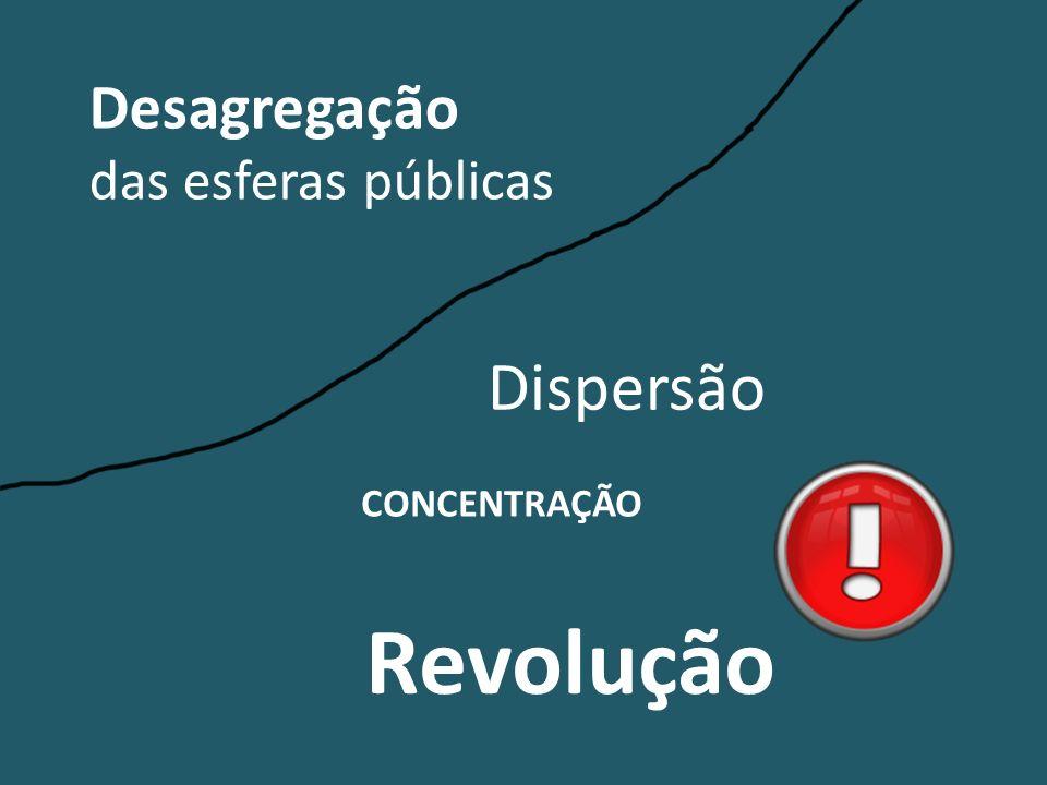 Desagregação das esferas públicas Dispersão CONCENTRAÇÃO Revolução