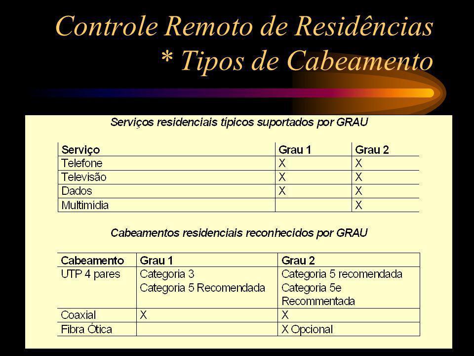 Controle Remoto de Residências * Tipos de Cabeamento Cabos para uso interno são: UTP 4 pares (ANSI/ TIA/ EIA 568- A & 568- A- 5) Fibra óptica 50/ 125 µm (ANSI/ TIA/ EIA 492AAAC) Fibra óptica 62.