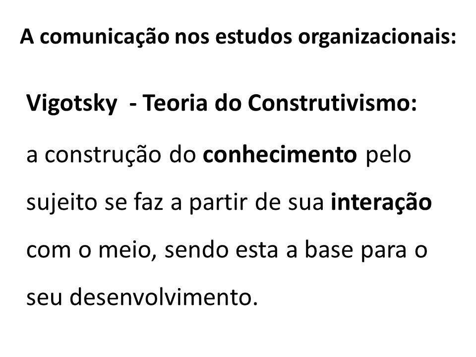 A comunicação nos estudos organizacionais: Vigotsky - Teoria do Construtivismo: a construção do conhecimento pelo sujeito se faz a partir de sua inter